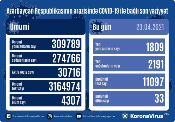 Azerbaijan confirms 1,809 new coronavirus cases