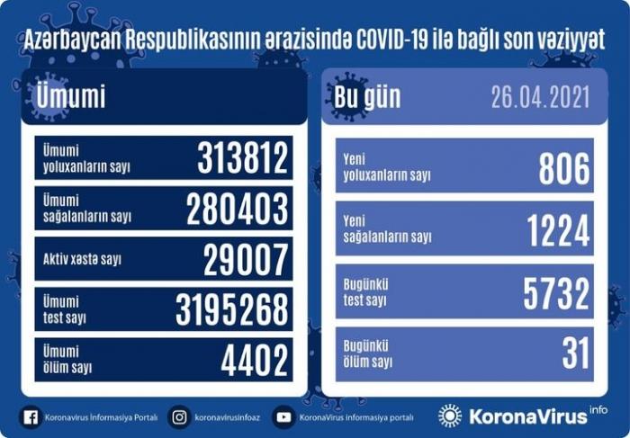 Azerbaijan documents 806 fresh coronavirus cases, 1224 recoveries, 31 deaths in the last 24 hours