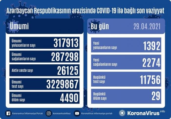 Azerbaijan documents 1,392 fresh coronavirus cases, 2,274 recoveries