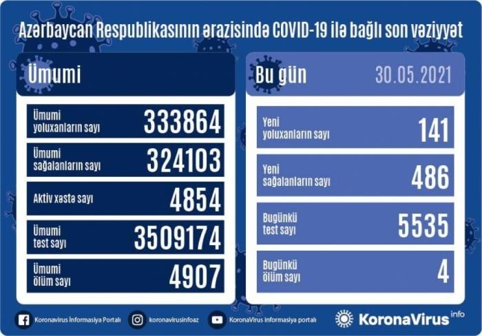 Azerbaijan`s coronavirus death toll nears 5,000