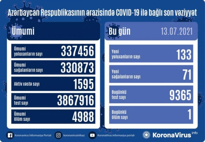 Azerbaijan records 133 new coronavirus cases, 71 recoveries