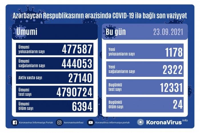 Azerbaijan logs 1178 fresh COVID-19 cases, 24 deaths